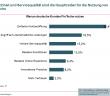 Gründe für die Nutzung von FinTechs in Deutschland