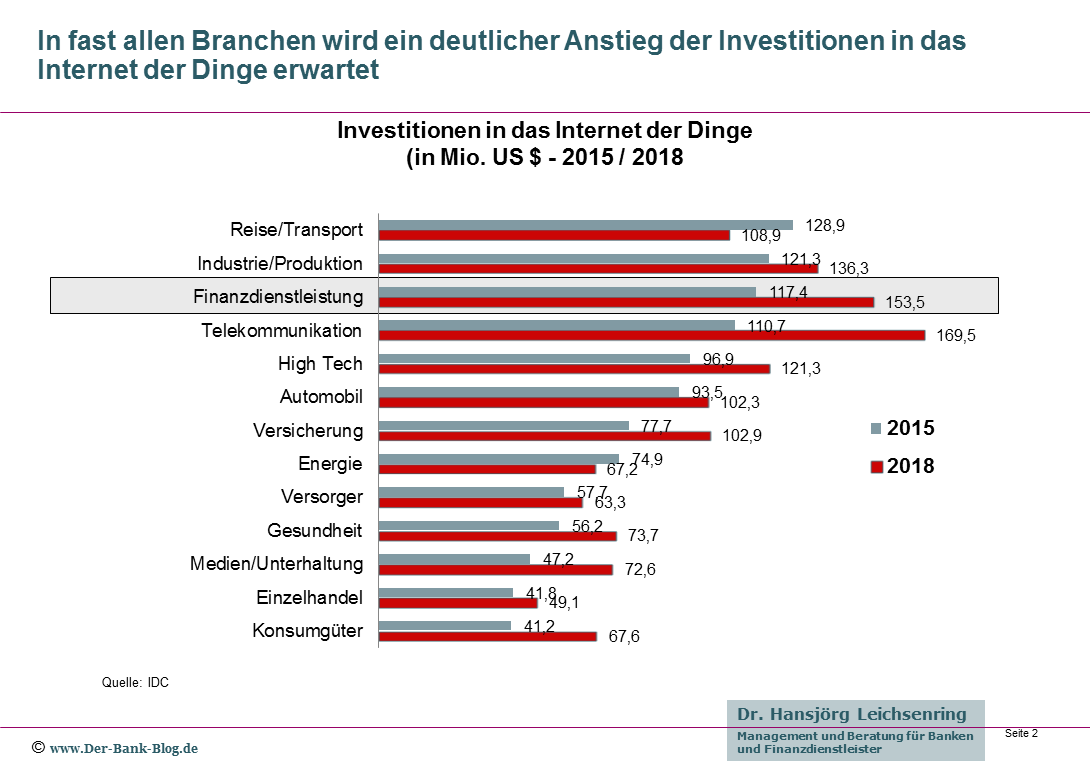 Investitionen in das Internet der Dinge 2015 und 2018