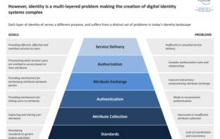 Ebenen eines Systems digitaler Identitäten