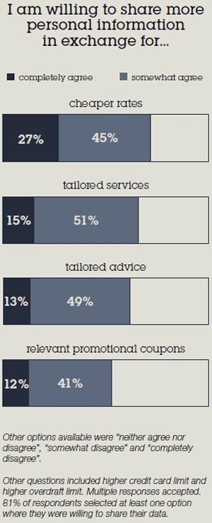 Wann Kunden ihre Daten teilen