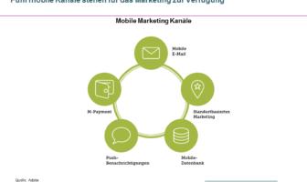 Mobile Marketing Kanäle
