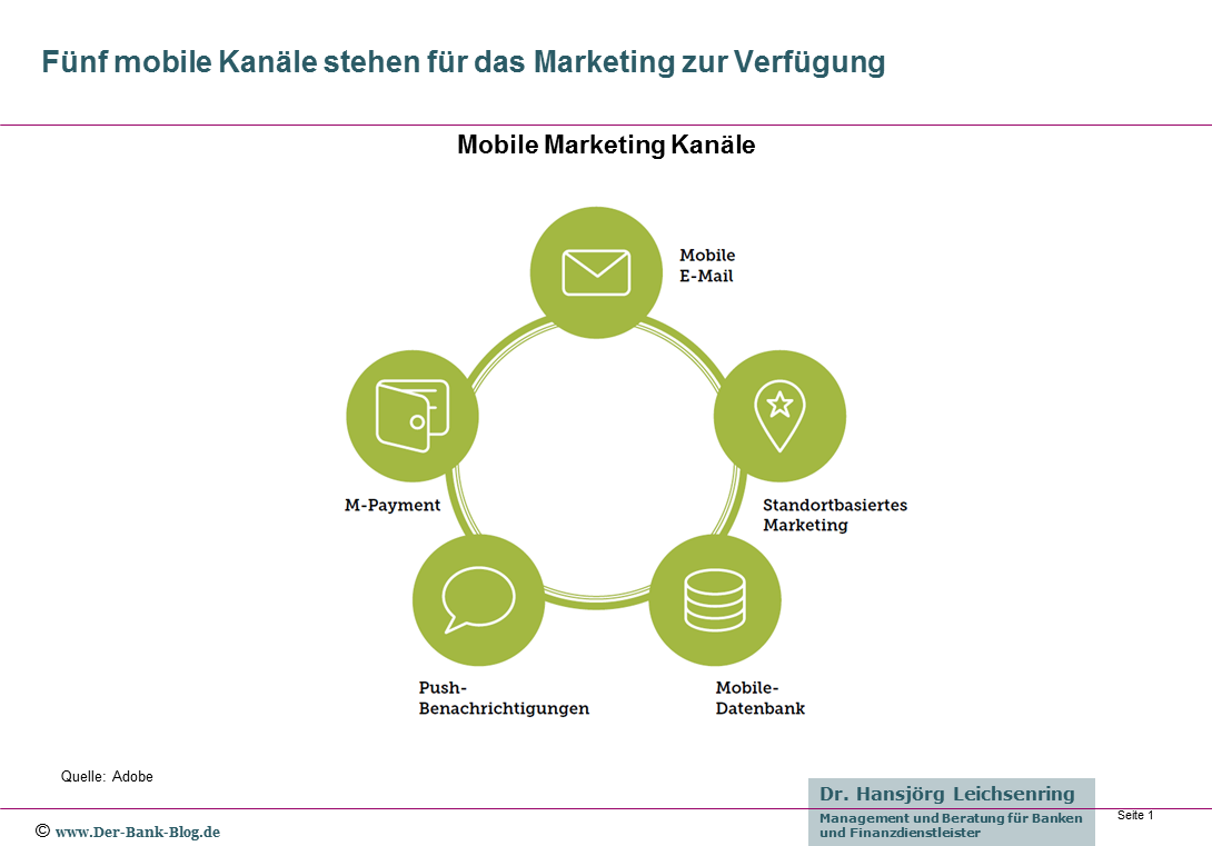 Mobile Marketing Kanäle