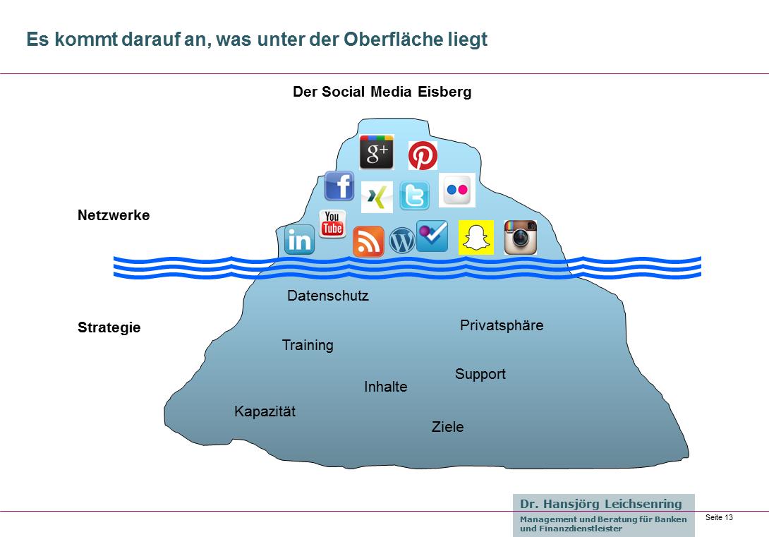 Social Media Eisberg