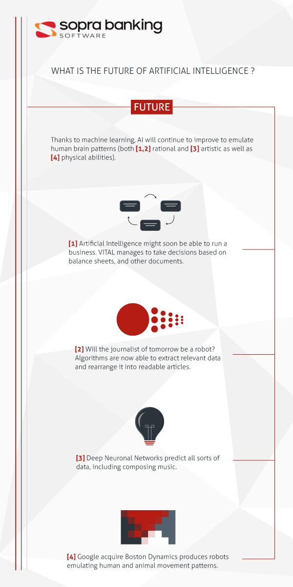 Infografik Zukunft der Künstlichen Intelligenz