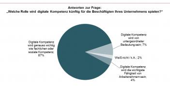 Digitale Kompetenz am Arbeitsplatz wird wichtiger
