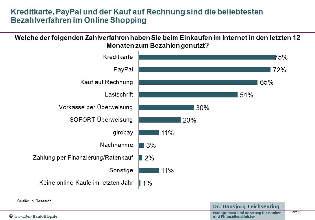 Beliebtheit von Bezahlverfahren im Online Shopping
