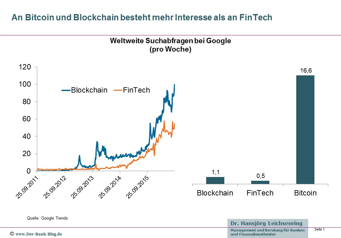 Google Suchanfragen zu FinTech, Blockchain und Bitcoin