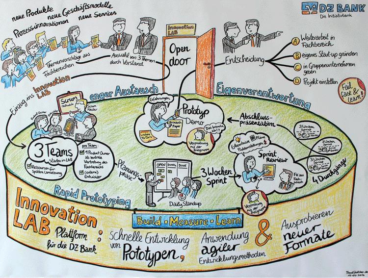 Innovationsmanagement bei der DZ Bank