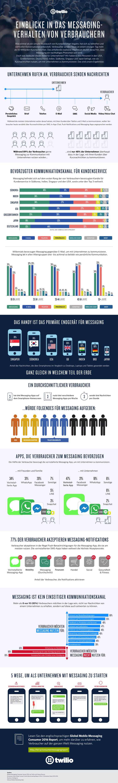 Infografik Mobile Messanging – Deutschland und die Welt