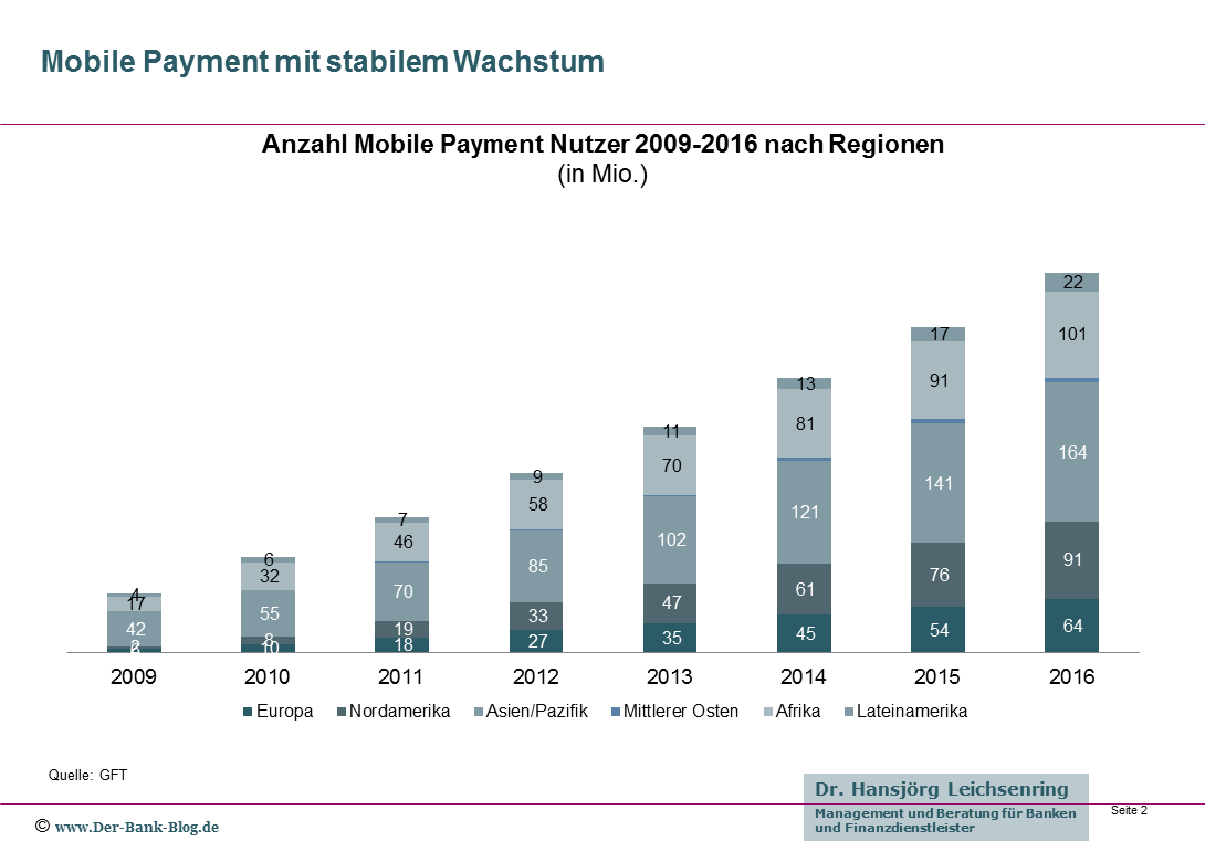 Anzahl Mobile Payment Nutzer 2009-2016 nach Regionen