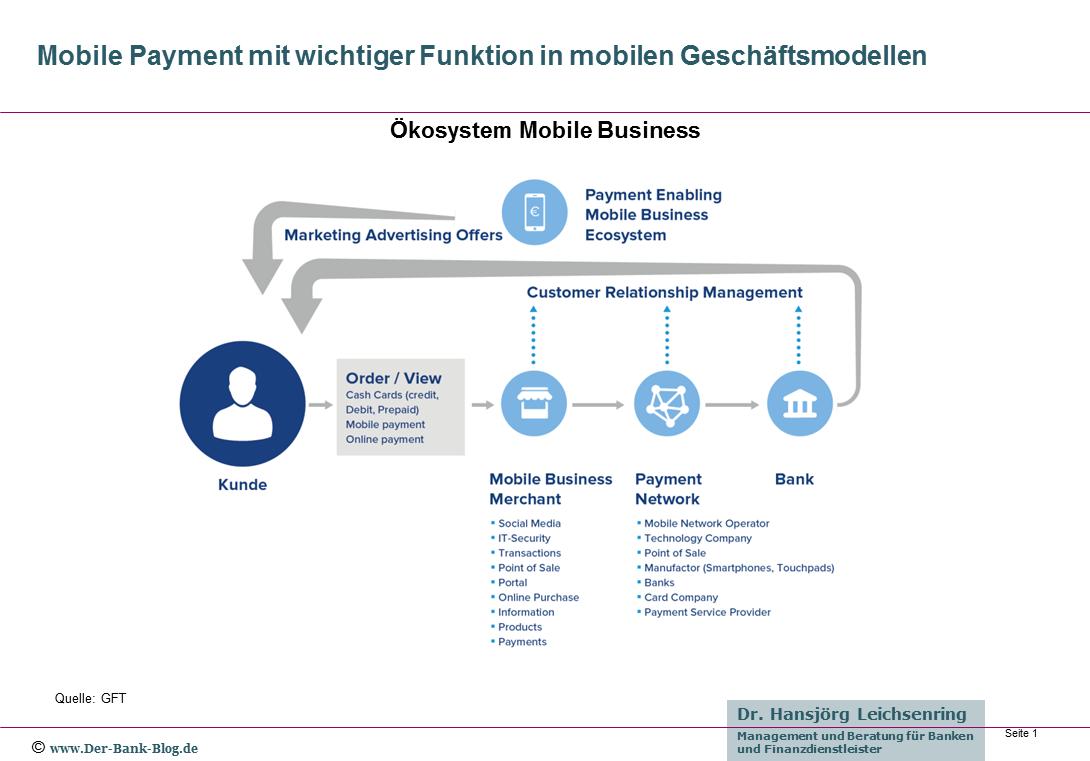 Ökosystem Mobile Business