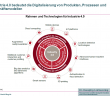 Rahmen und Technologien für Digitalisierung