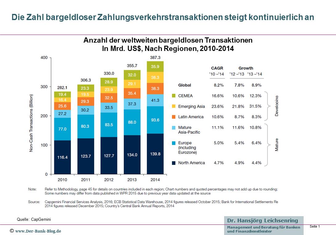 Anzahl der weltweiten bargeldlosen Transaktionen im Zahlungsverkehr