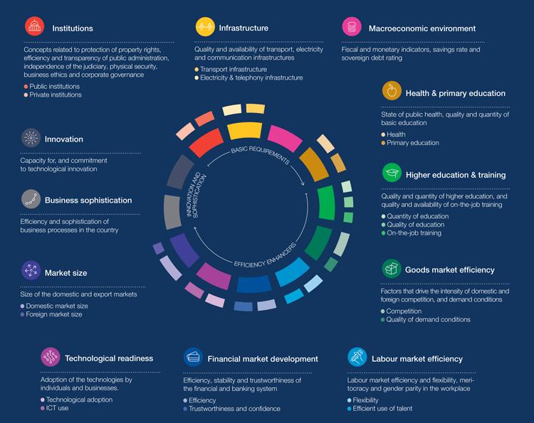 12 Faktoren für den Wohlstand einer Volkswirtschaft