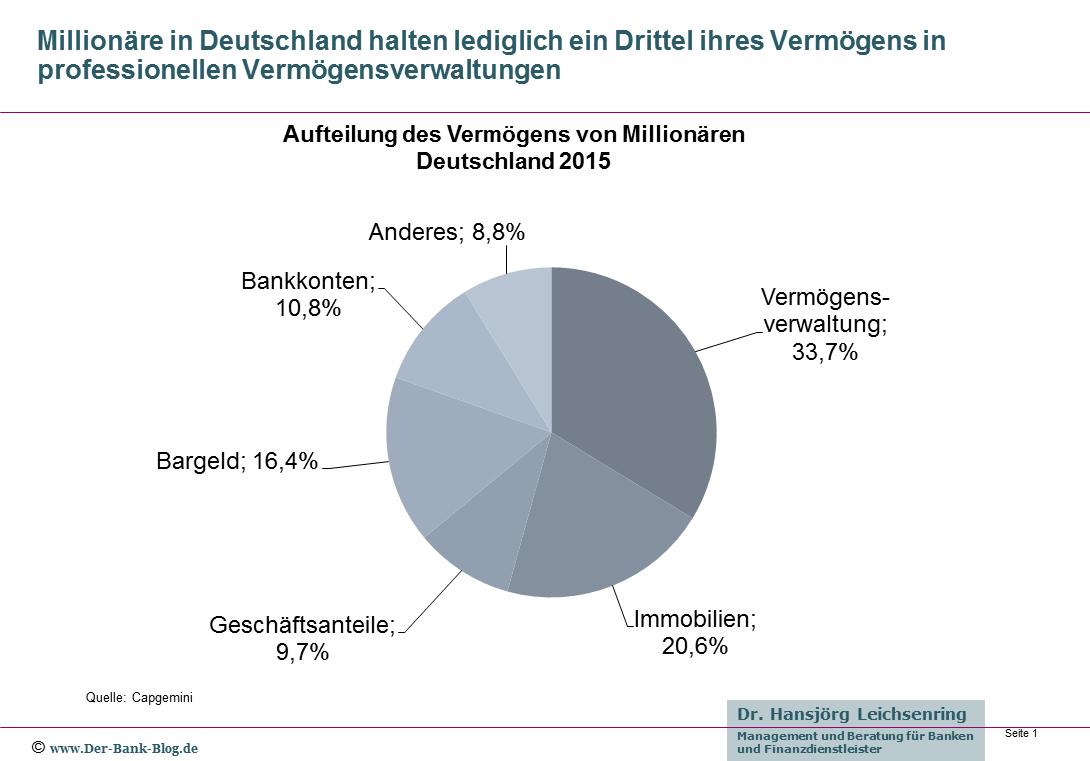 Vermögensaufteilung von Millionären in Deutschland