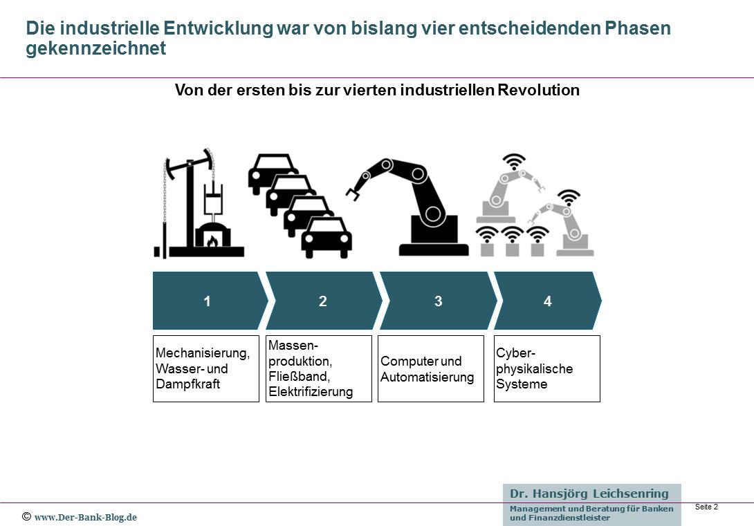 Von der ersten bis zur vierten industriellen Revolution
