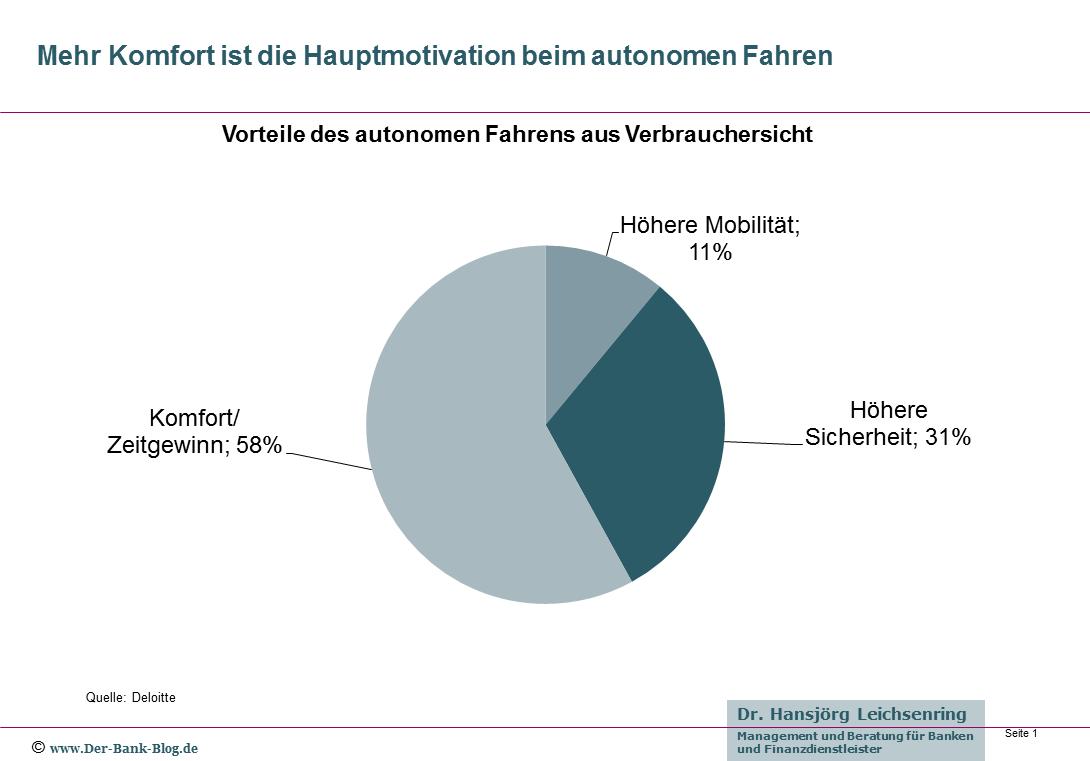 Vorteile des autonomen Fahrens aus Sicht der Verbraucher