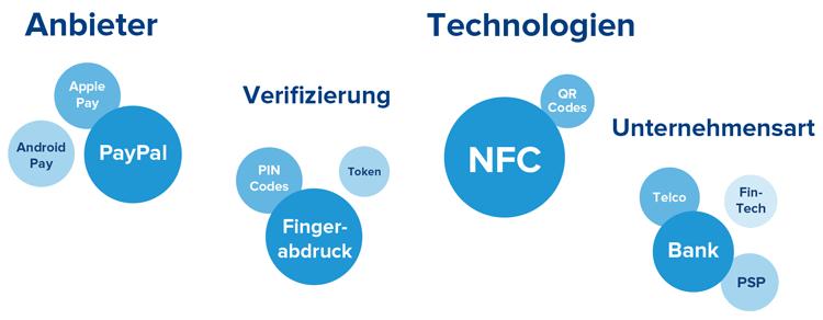 Mobile Payment Anbieter und genutzte Technologien