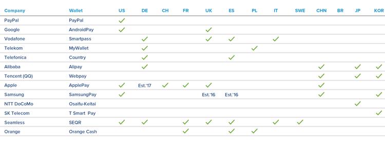 Anbieter und Länder von mobilen Geldbörsen