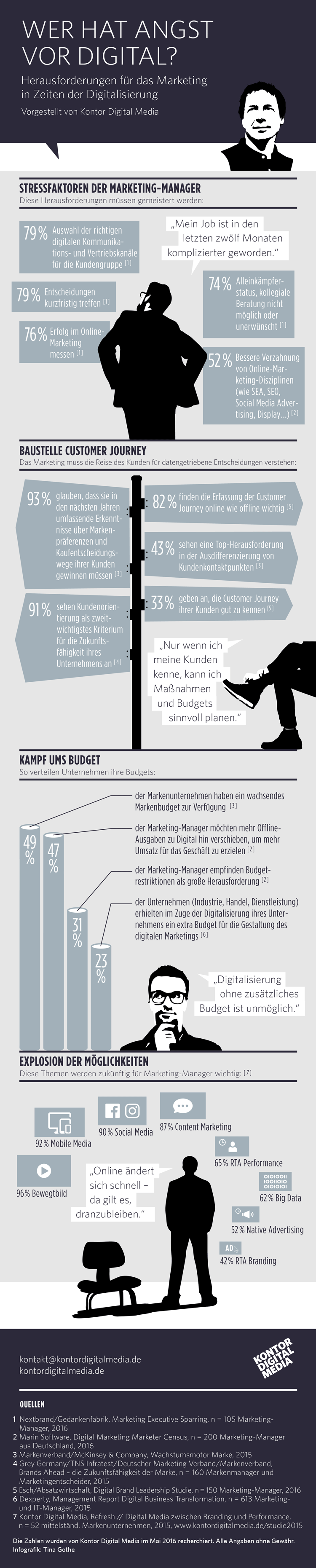 Herausforderung Digitalisierung im Marketing – Infografik