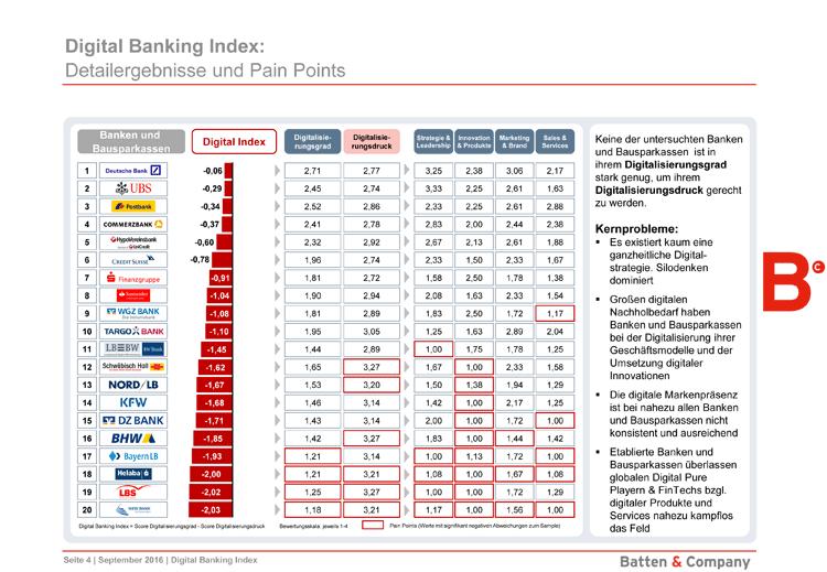 Ergebnisse des digitalen Stresstests für Banken