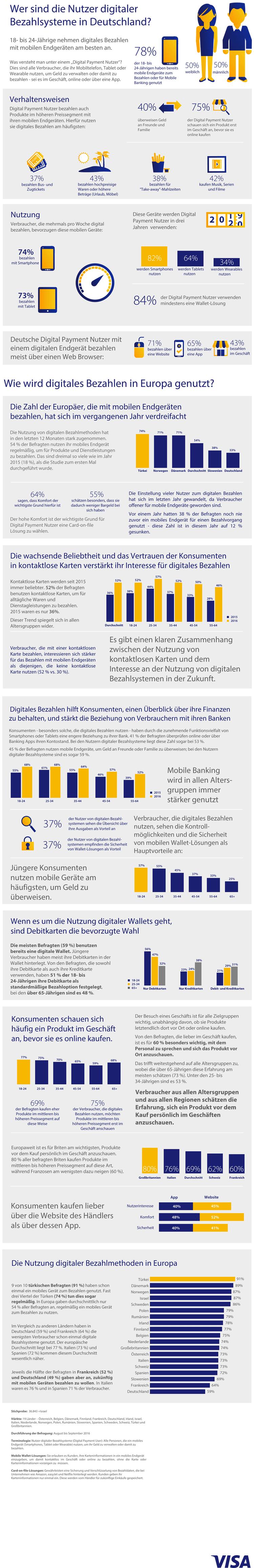 Infografik: Mobile Payment in Deutschland und Europa