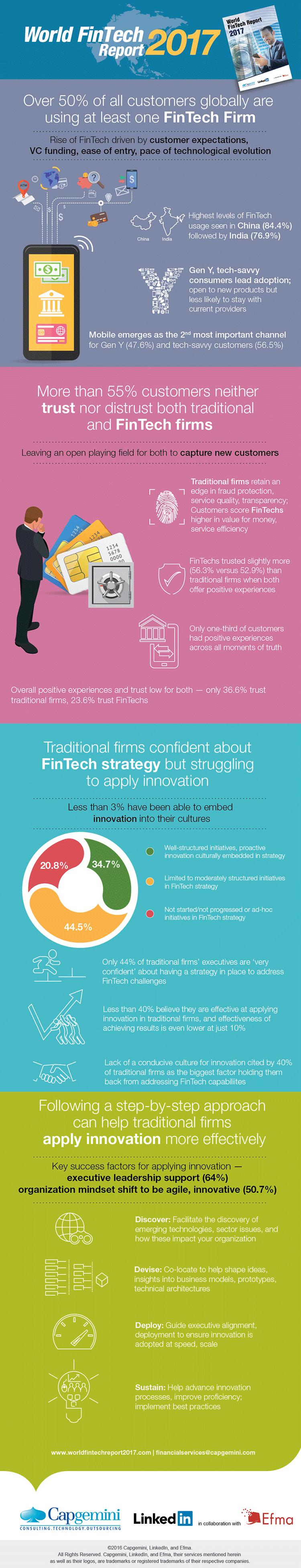 Infografik mit weltweiten FinTech Trends in 2016