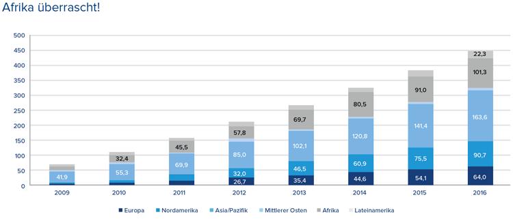 Entwicklung Mobile-Payment-Nutzer weltweit (2009-2016)