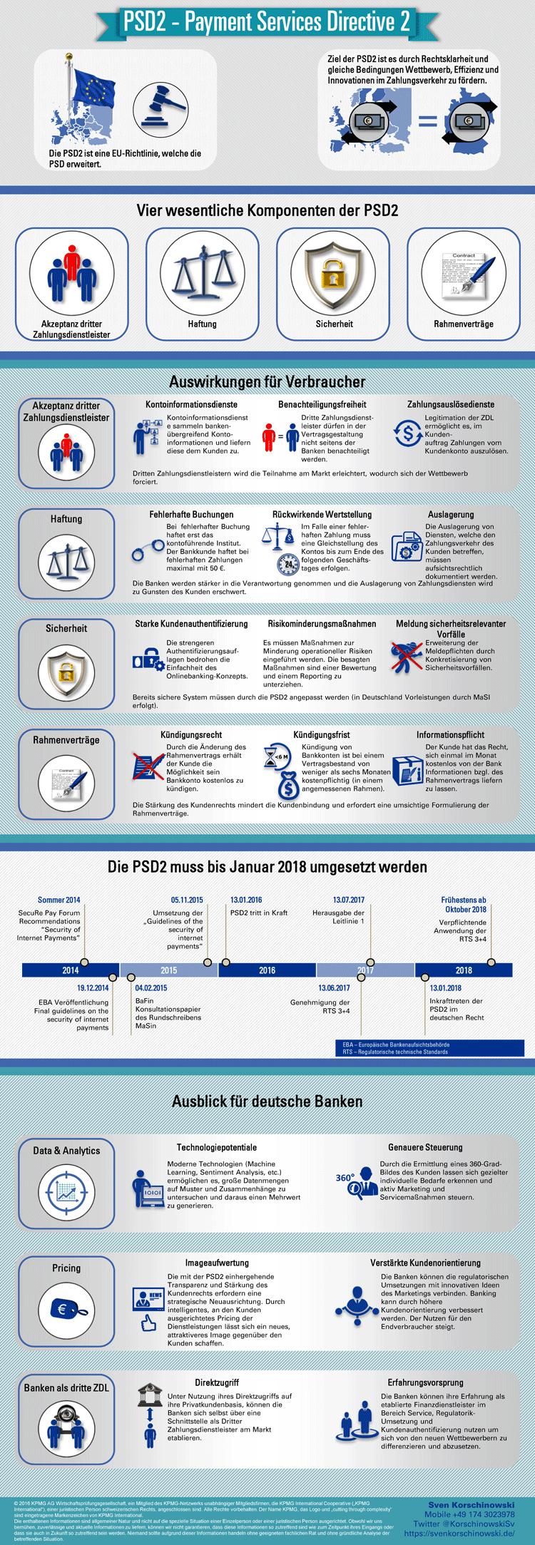 Infografik PSD2 ist eine Herausforderung für Banken