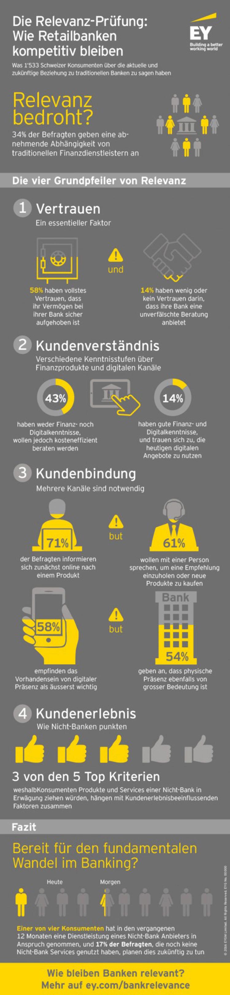Faktoren der Relevanz von Retail Banken – Infografik