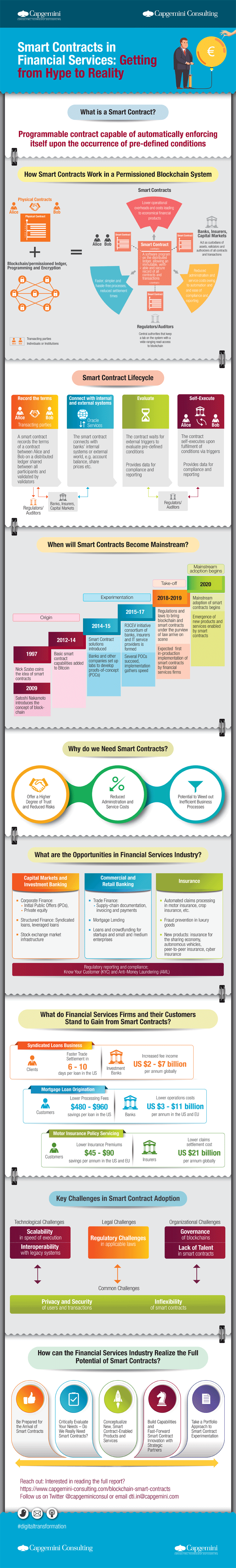 Smart-Contracts - Blockchain – Infografik