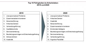 Top 10 Fähigkeiten im Arbeitsleben - 2015 und 2020
