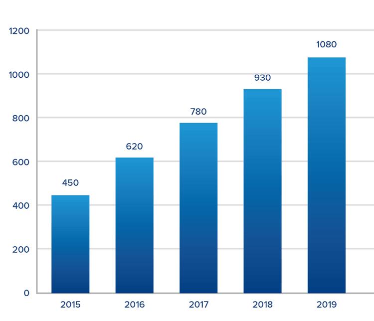 Mobile Payment Umsatz weltweit 2015-2019