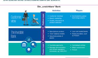 Unsichtbare Bank der Zukunft