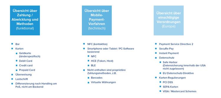 Zahlungsarten, Mobile Payment und europäische Verordnungen