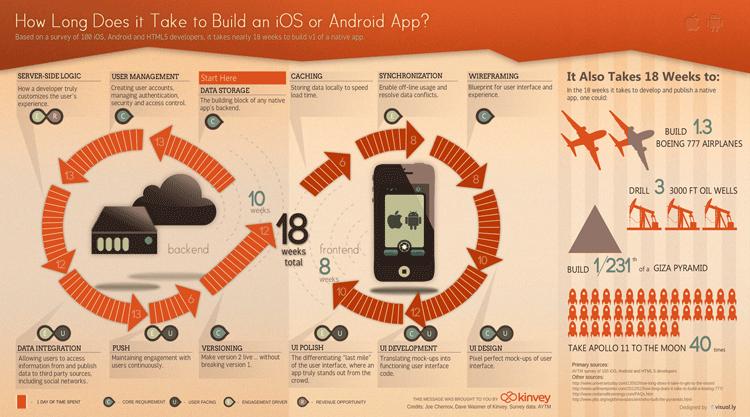 Infografik: Aufwand zur Entwicklung einer Mobile App