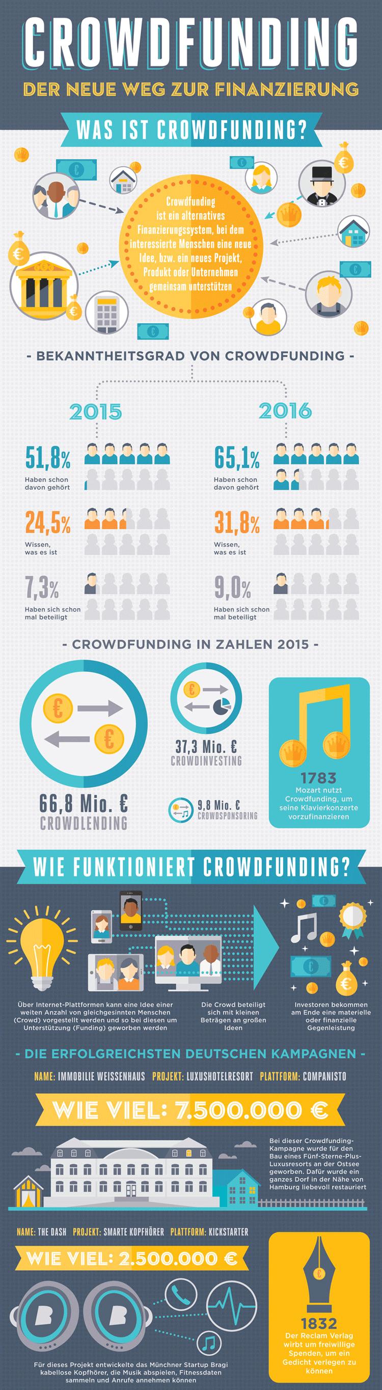 Infografik Crowdfunding in Deutschland