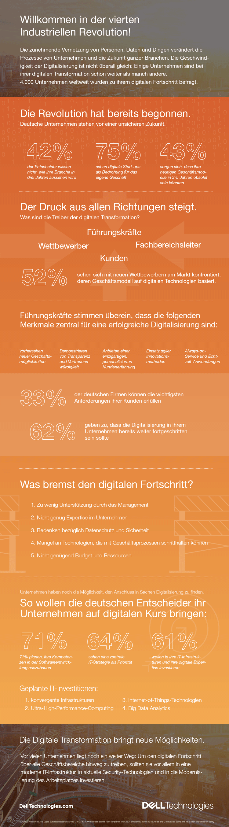 Infografik zur digitalen Transformation in Deutschland