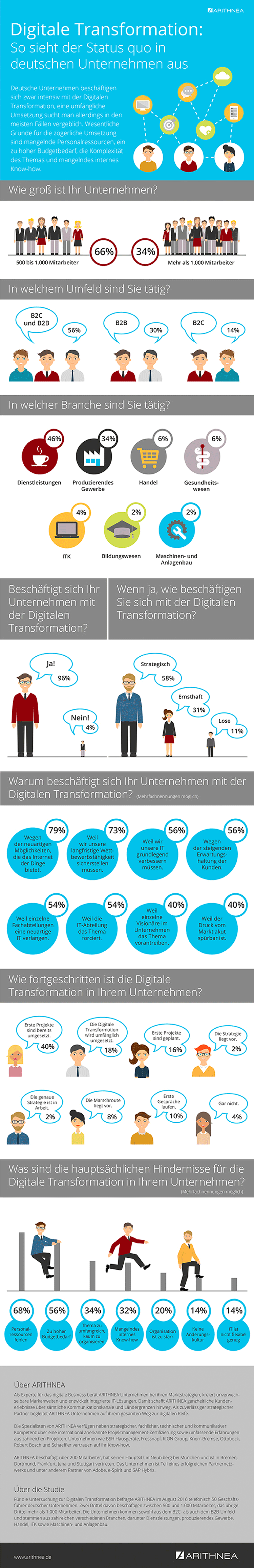 Infografik: Digitale Transformation in deutschen Unternehmen