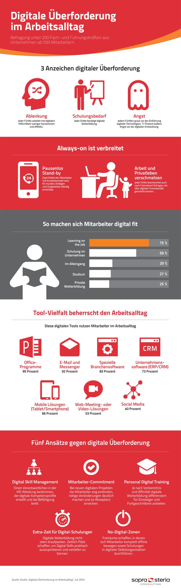 Digitale Überforderung in der Arbeit Arbeitsalltag – Infografik