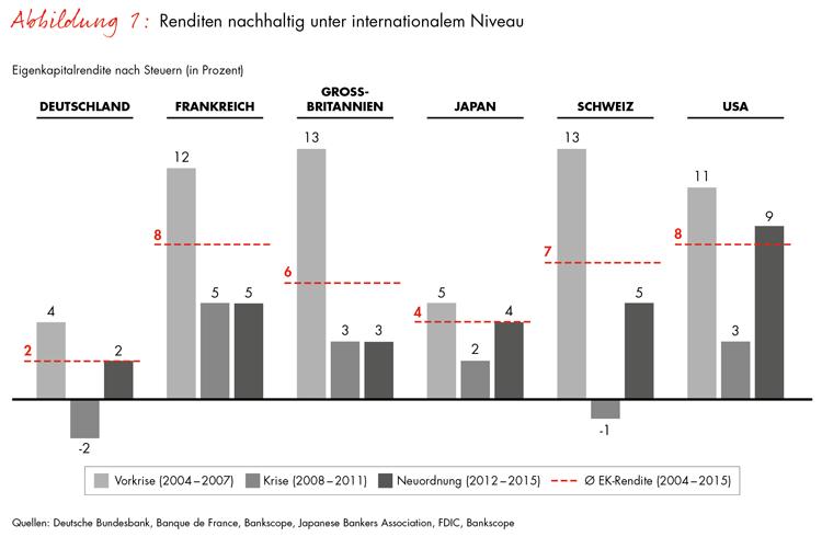 Eigenkapitalrenditen von Banken im internationalen Vergleich
