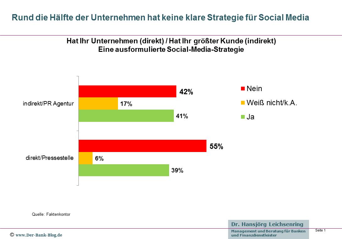 Fehlende Social Media Strategie in deutschen Unternehmen