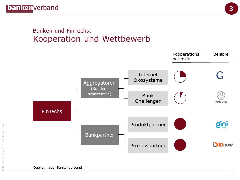 FinTech-Universum und Kooperationspotential