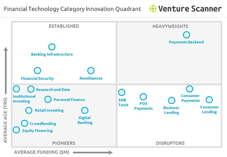 FinTech-Innovations-Matrix