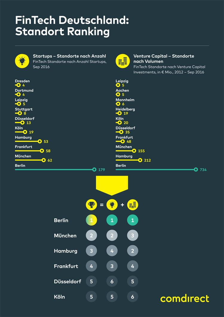 Ranking der deutschen FinTech-Standorte - Infografik