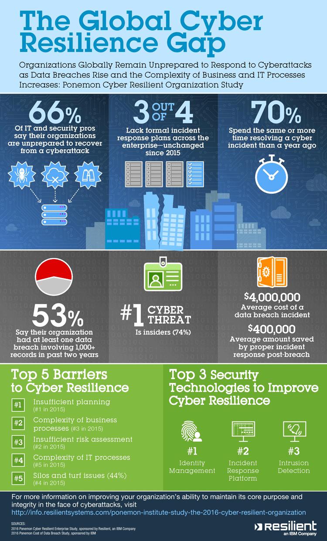 Infografik zu Cyber Resilience