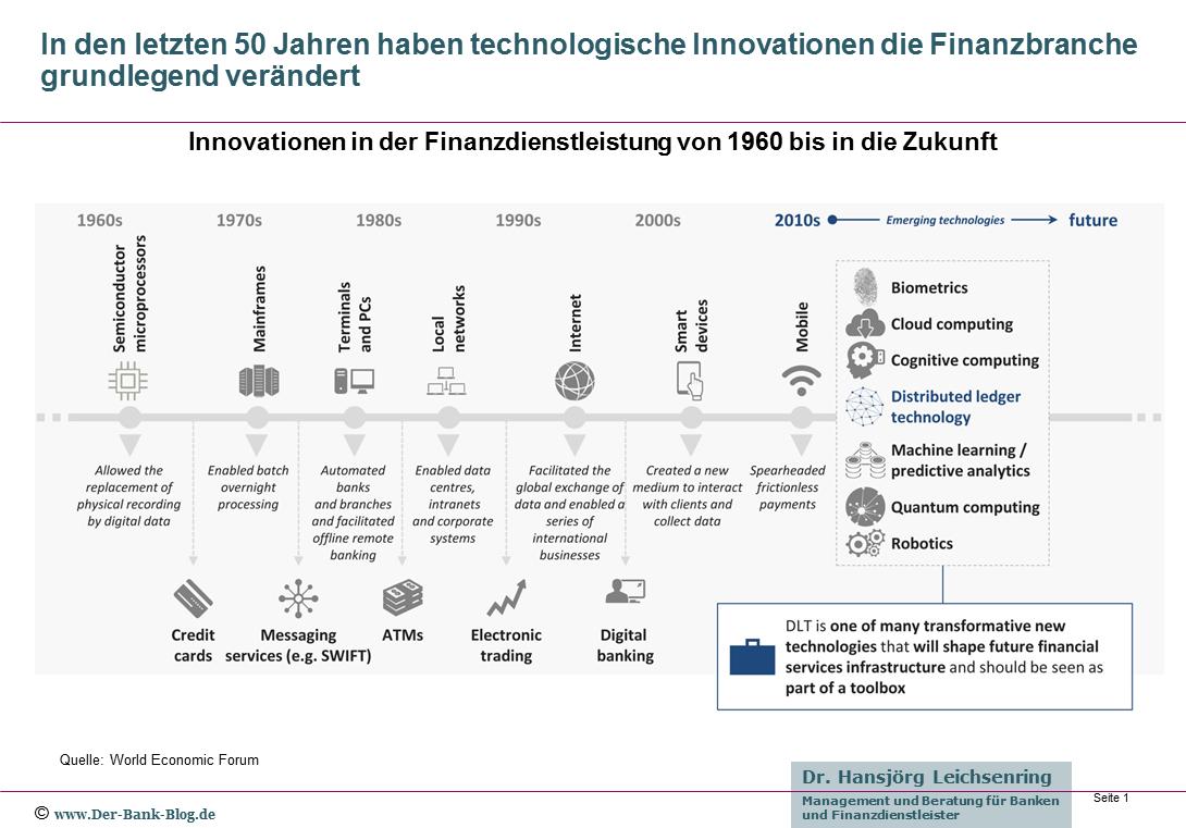 Innovationen in der Finanzdienstleistung von 1960 bis in die Zukunft