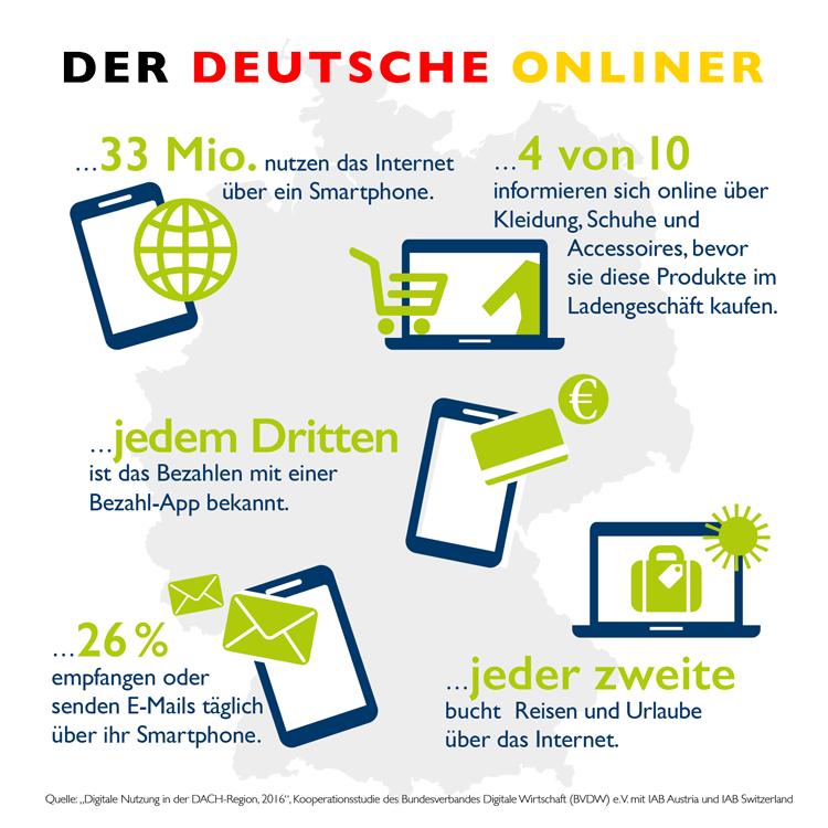 Internetnutzung in Deutschland