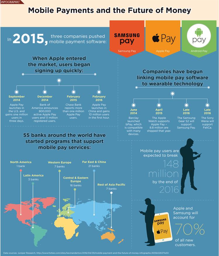 Infografik: Mobile Payment und die Zukunft des Geldes