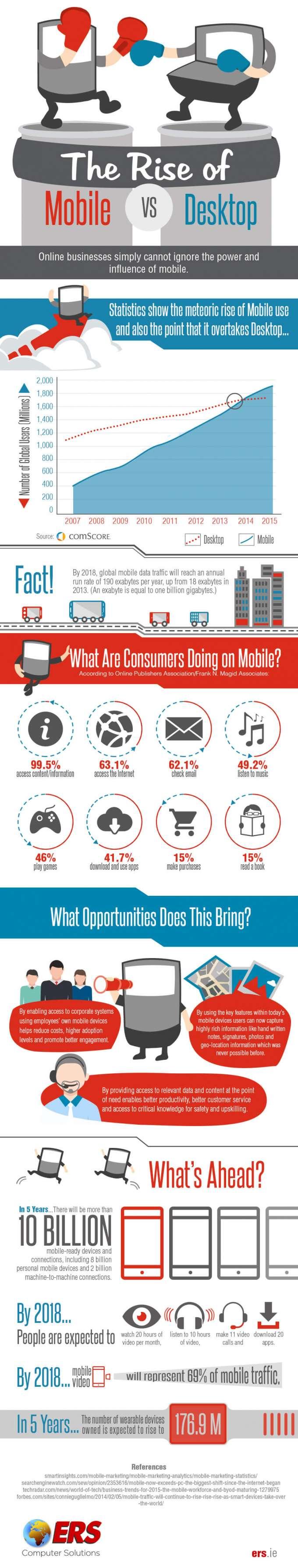 Infografik zur mobilen Internetnutzung